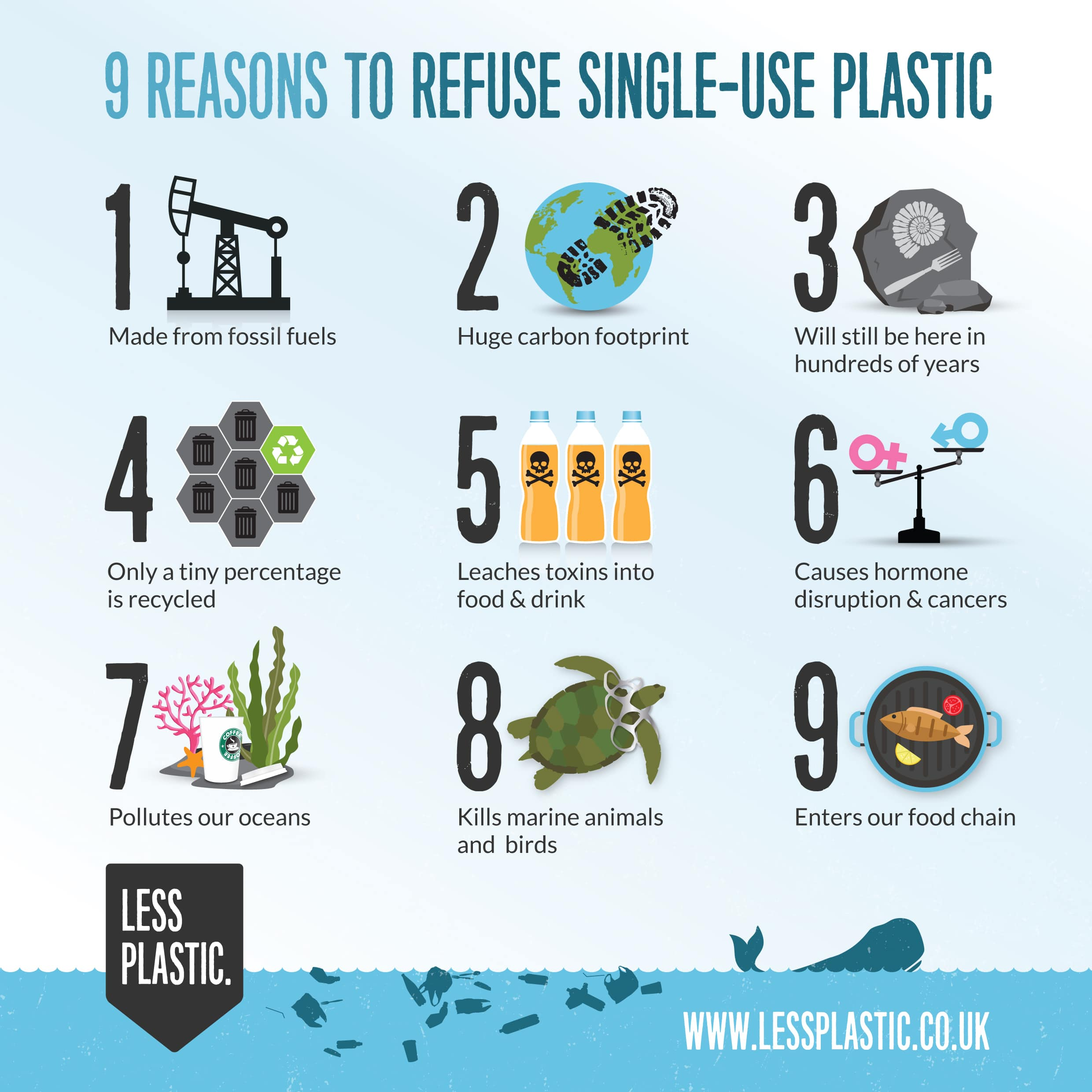 #EarthDay2018, #EndPlasticPollution, #lessplastic, #plasticless #lessplastics Earth Day 2018 End Plastic Pollution Info Graphic Less Plastic