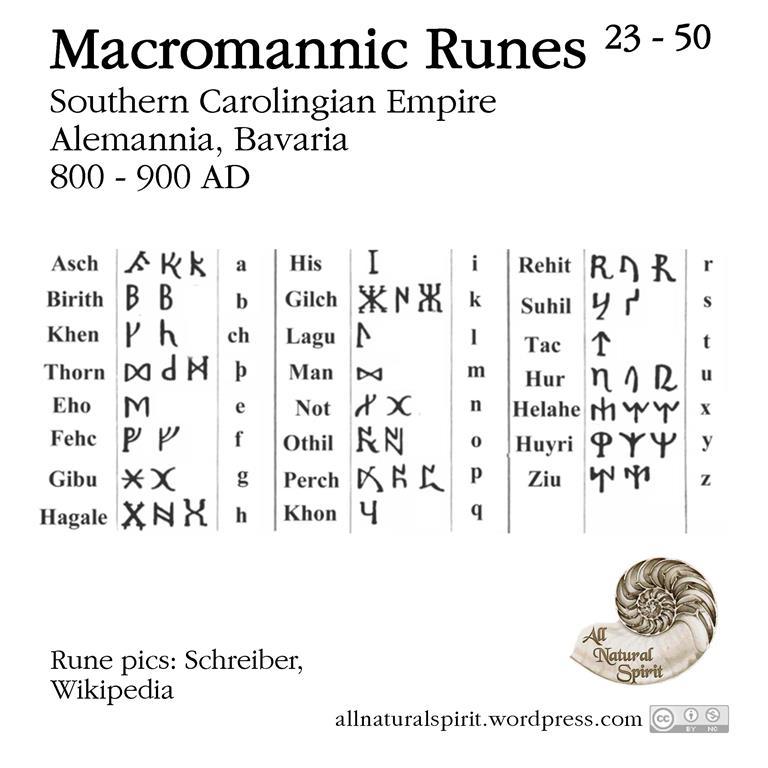 Macromannic Runes, Combination, Elder, Younger, Futhark, Anglo-Saxon, Futhorc