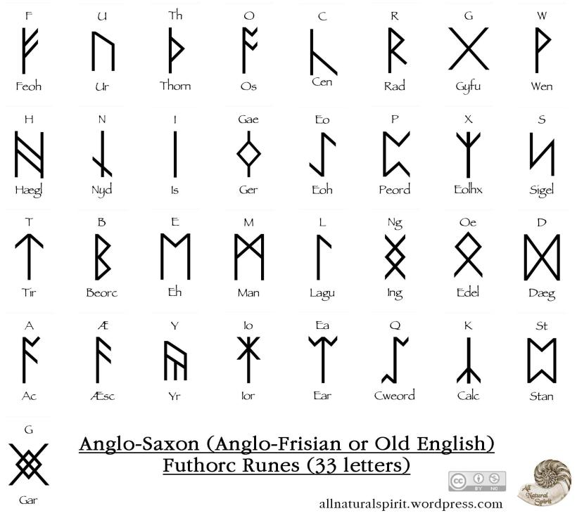 Anglo, Saxon, Futhorc, Mini, Oracle, Deck, Cards, Rune, Runes, Frisian, Old, English