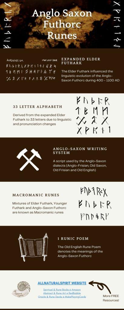 Elder Futhark, Younger Futhark, Anglo Saxon Futhorc, Runes, Ancient, Script, Alphabet, Divination, History, Origin, Infographics, Free, Downloads, PDF, Viking, Scandinavian